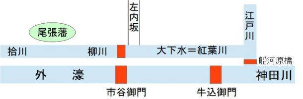 正保年間の大下水。拾川、柳川、紅葉川なども大下水と同じ意味で、図では外濠の上に大下水がありました。